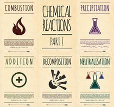 Chemical Reactions Posters – Part I