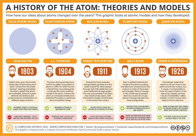 The History of the Atom – Theories and Models