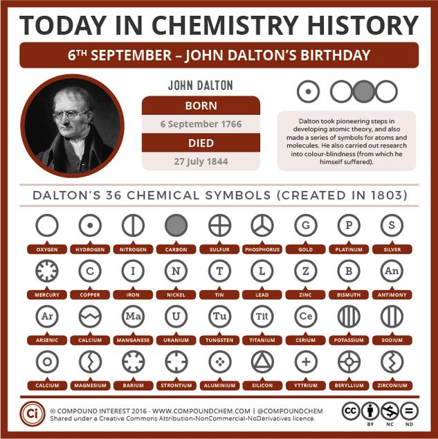 Today in Chemistry History – John Dalton's Birthday and His Chemical Symbols