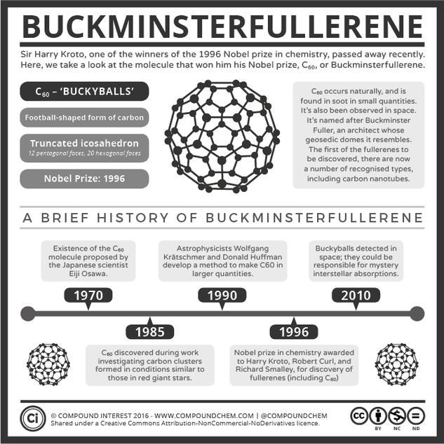 Sir Harry Kroto & Buckminsterfullerene