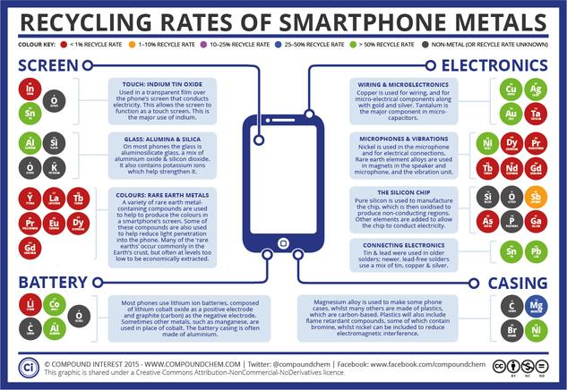The Recycling Rates of Smartphone Metals
