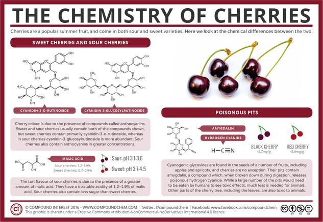 The Chemistry of Cherries