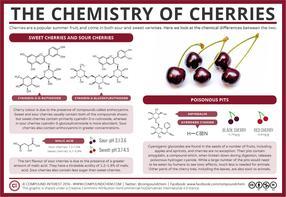 The Chemistry of Cherries