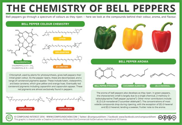 The Chemistry of Bell Peppers – Colour and Aroma