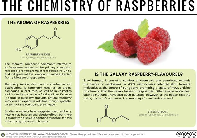 Raspberries, Weight Loss, & The Galaxy – The Chemistry of Raspberries