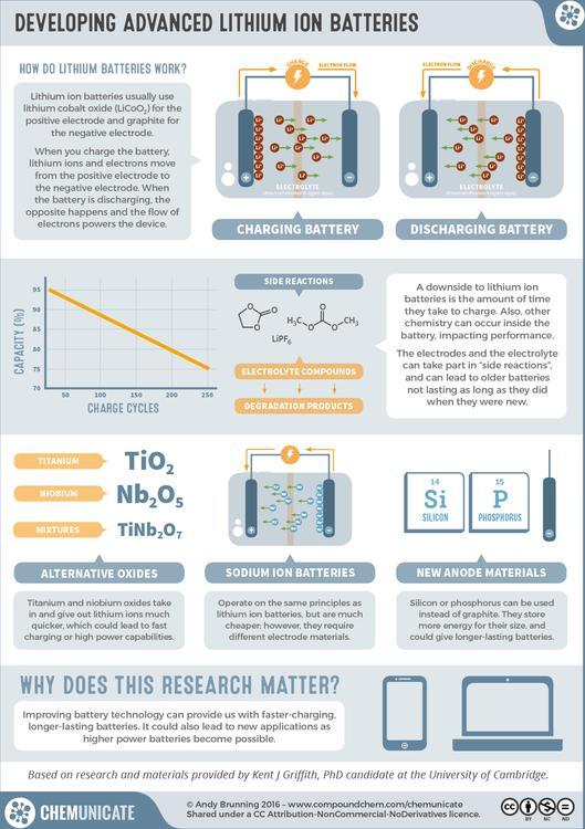 RealTimeChem Week: Developing Advanced Lithium Ion Batteries