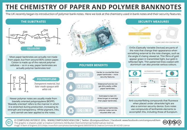 The Chemistry of Paper and Polymer Banknotes