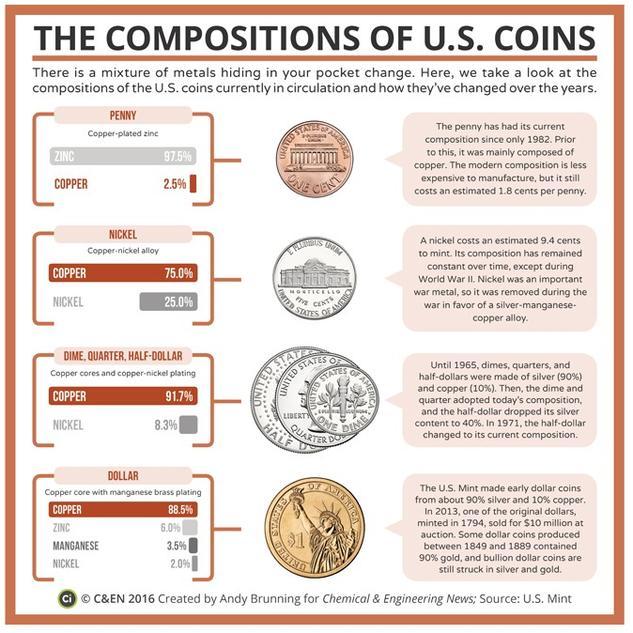 The Compositions of U.S. Coins – in C&EN