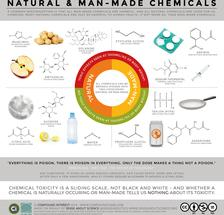 Natural vs. Man-Made Chemicals – Dispelling Misconceptions