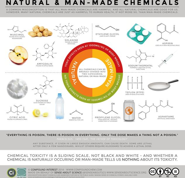 Natural vs. Man-Made Chemicals