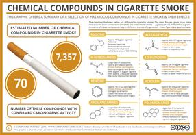 The Chemicals in Cigarette Smoke & Their Effects