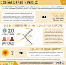 Nachweis von Gravitationswellen durch Kollisionen von Schwarzen Löchern