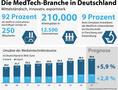 Medizintechnik-Branche sorgt sich um Standort Deutschland