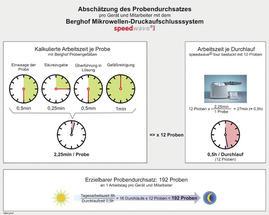 Berghof_Abb-5_SW4_Grafik_Probendurchsatz_300dpi_RGB_de
