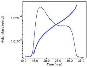 Wyatt-AF4-Polymercharakterisierung-Abb1b_1