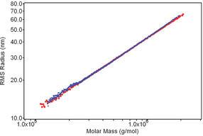 Wyatt-AF4-Polymercharakterisierung-Abb3