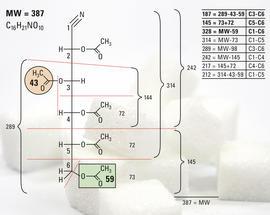 Glucose-Aldonitrilpentaacetat