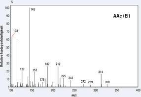 EI-GC-MS-Spektren des Aldonitrilpentaacetat-Derivates