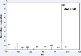 PCI-GC-MS-Spektren des Aldonitrilpentaacetat-Derivates