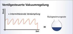 Ventilgesteuerte Vakuumregelung