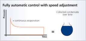 fully automatic speed control