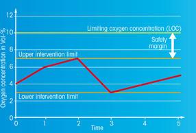 Polarographische Sauerstoffmesssysteme
