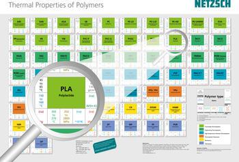 Thermische Eigenschaften polymerer Werkstoffe auf einen Blick