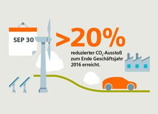 Siemens reduziert CO2-Ausstoß um 20 Prozent