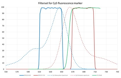 Filter set for SARS-CoV-2 detection with Cy5 fluorescence marker