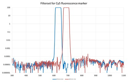 Filter set for SARS-CoV-2 detection with Cy5 fluorescence marker (in logarithmic scale)