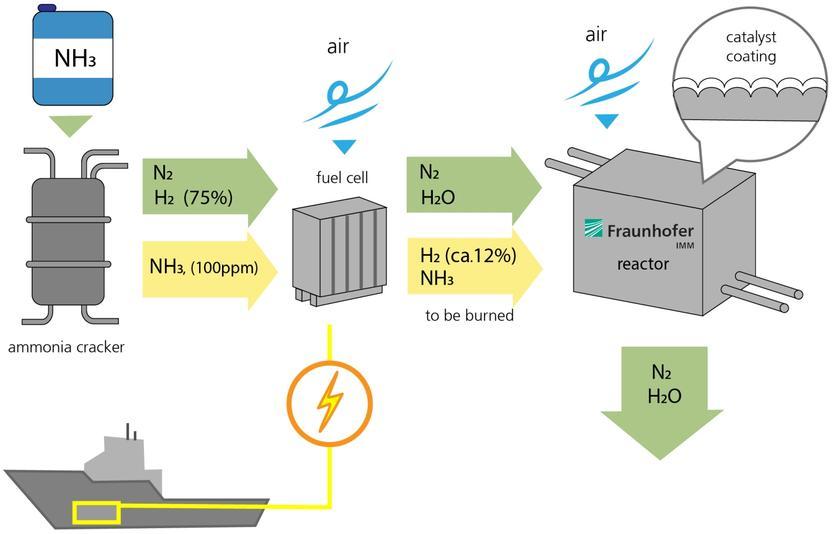 Ammoniak Aus Stickstoff Und Wasserstoff