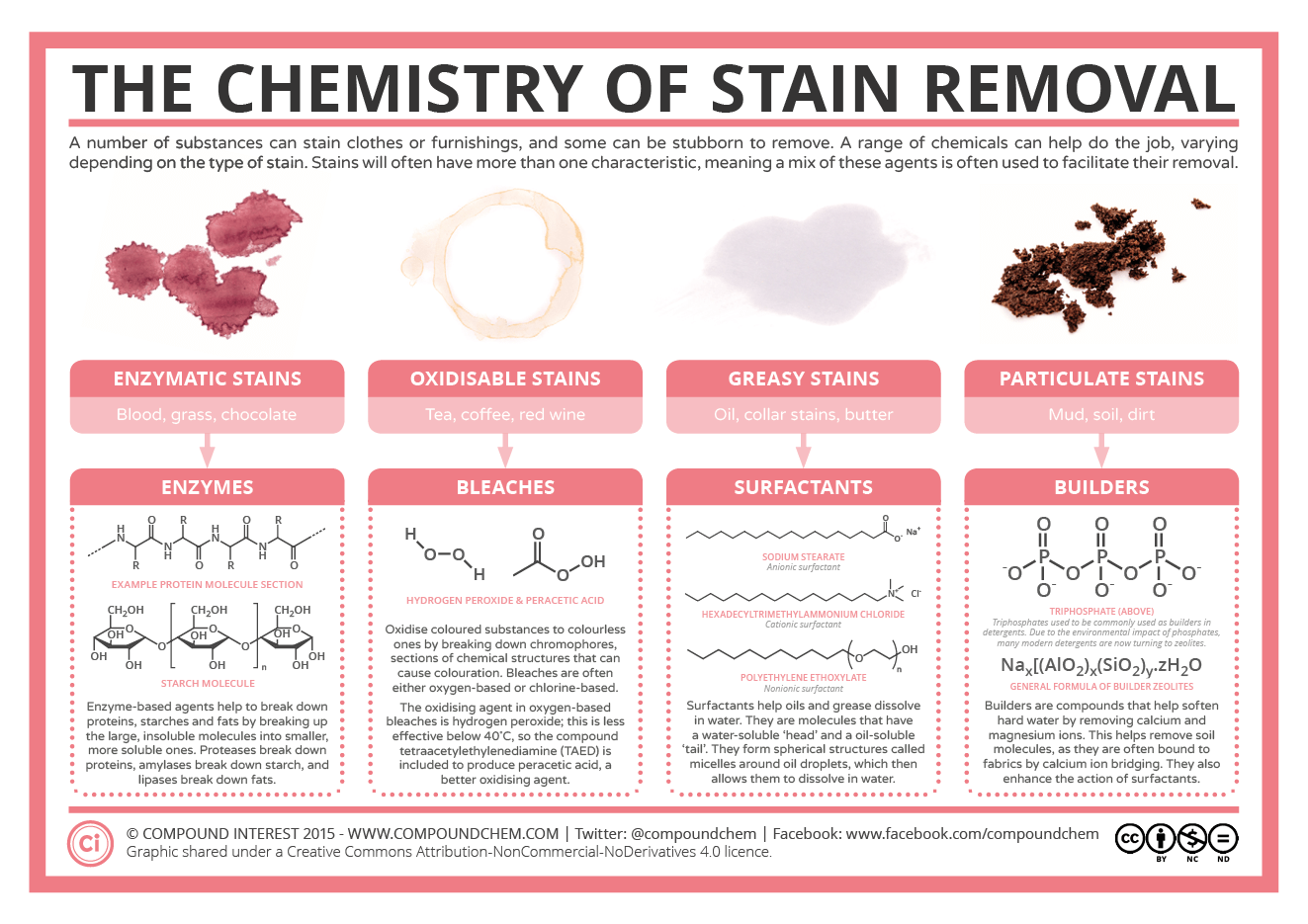 The Chemistry Of Stain Removal