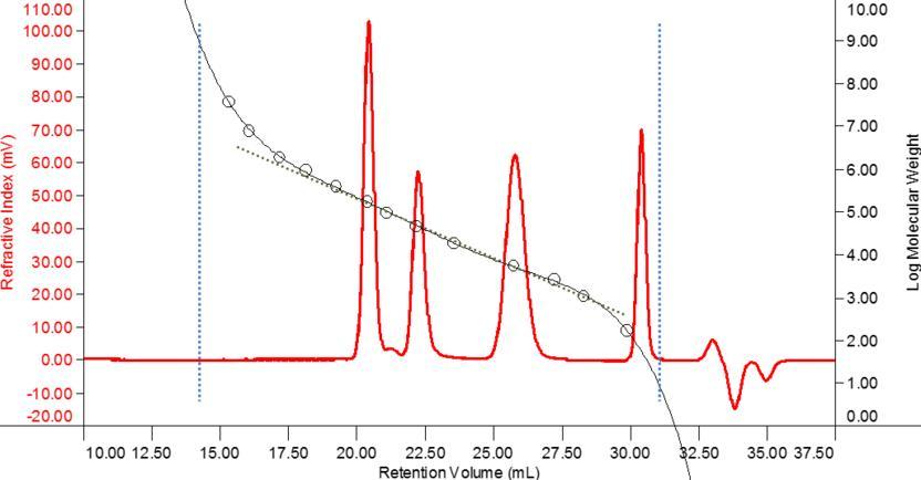 eine einf u00fchrung in die gelpermeationschromatographie  gpc